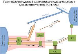 Качественная экспертиза трубы водоснабжения